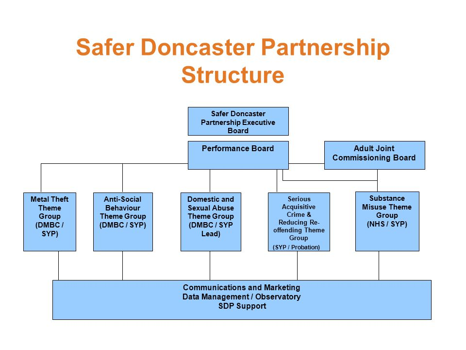 Safer Doncaster Partnership Structure Safer Doncaster Partnership Executive Board Performance Board Anti-Social Behaviour Theme Group (DMBC / SYP) Domestic and Sexual Abuse Theme Group (DMBC / SYP Lead) Serious Acquisitive Crime & Reducing Re- offending Theme Group (SYP / Probation) Substance Misuse Theme Group (NHS / SYP) Communications and Marketing Data Management / Observatory SDP Support Adult Joint Commissioning Board Metal Theft Theme Group (DMBC / SYP)