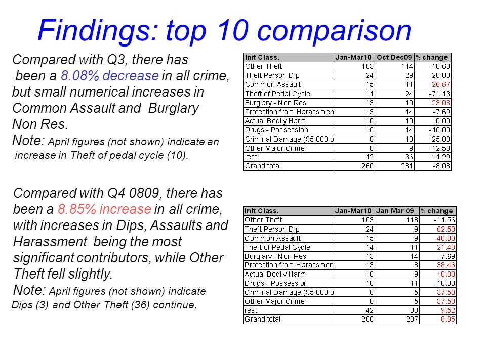 Compared with Q3, there has been a 8.08% decrease in all crime, but small numerical increases in Common Assault and Burglary Non Res. Note: April figu