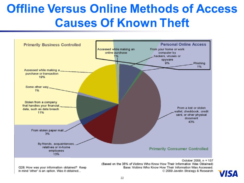 22 Offline Versus Online Methods of Access Causes Of Known Theft