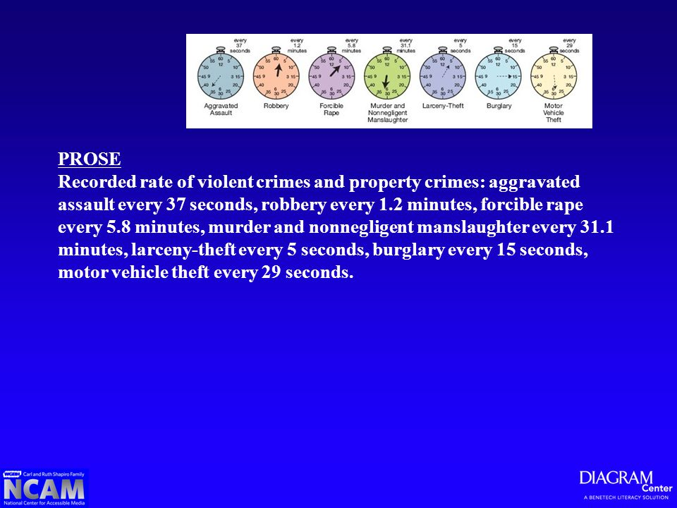 PROSE Recorded rate of violent crimes and property crimes: aggravated assault every 37 seconds, robbery every 1.2 minutes, forcible rape every 5.8 minutes, murder and nonnegligent manslaughter every 31.1 minutes, larceny-theft every 5 seconds, burglary every 15 seconds, motor vehicle theft every 29 seconds.