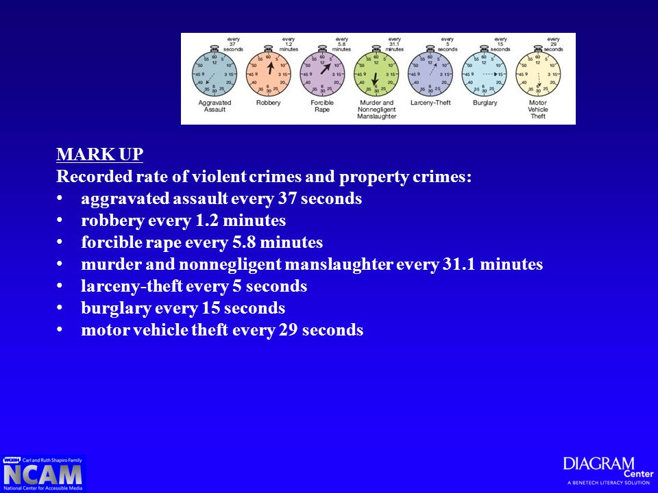 MARK UP Recorded rate of violent crimes and property crimes: aggravated assault every 37 seconds robbery every 1.2 minutes forcible rape every 5.8 minutes murder and nonnegligent manslaughter every 31.1 minutes larceny-theft every 5 seconds burglary every 15 seconds motor vehicle theft every 29 seconds