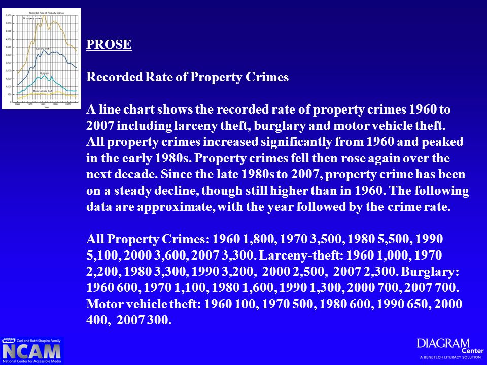 PROSE Recorded Rate of Property Crimes A line chart shows the recorded rate of property crimes 1960 to 2007 including larceny theft, burglary and moto