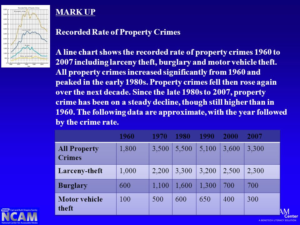 MARK UP Recorded Rate of Property Crimes A line chart shows the recorded rate of property crimes 1960 to 2007 including larceny theft, burglary and motor vehicle theft.
