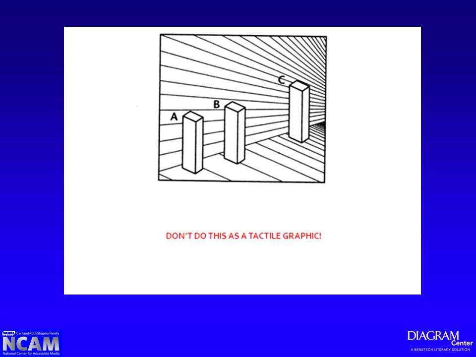 Brevity Data Clarity Drill-Down Organization Tables, Lists & MathML
