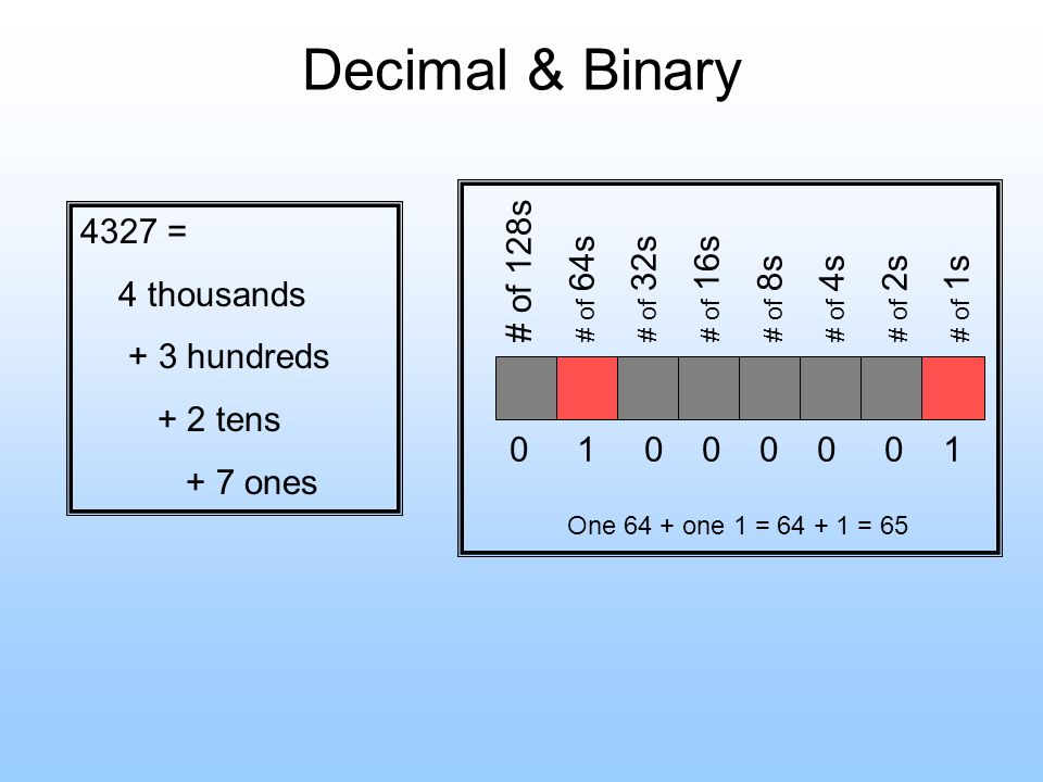 Decimal & Binary One 64 + one 1 = 64 + 1 = 65 4327 = 4 thousands + 3 hundreds + 2 tens + 7 ones # of 128s# of 64s # of 32s # of 16s # of 8s # of 4s # of 2s # of 1s 0 1 0 0 0 0 0 1