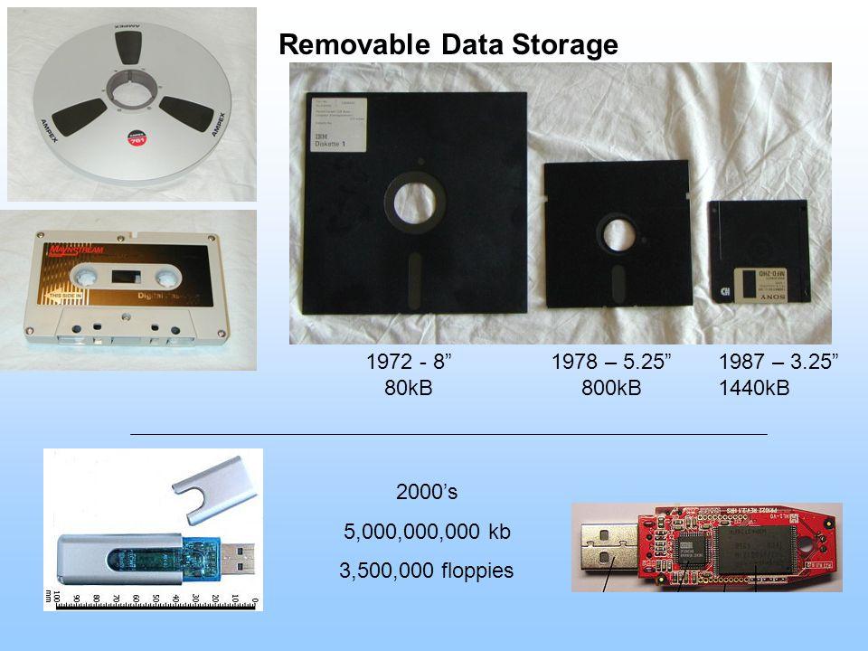 Removable Data Storage 1972 - 8 80kB 1978 – 5.25 800kB 1987 – 3.25 1440kB 2000's 5,000,000,000 kb 3,500,000 floppies