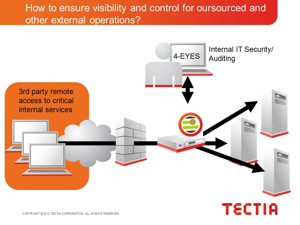 COPYRIGHT © 2010 TECTIA CORPORATION. ALL RIGHTS RESERVED. How to ensure visibility and control for oursourced and other external operations? 3rd party