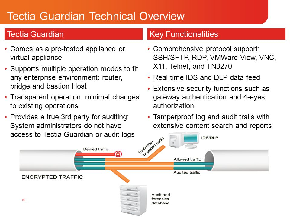 COPYRIGHT © 2010 TECTIA CORPORATION. ALL RIGHTS RESERVED. Tectia Guardian Comes as a pre-tested appliance or virtual appliance Supports multiple opera