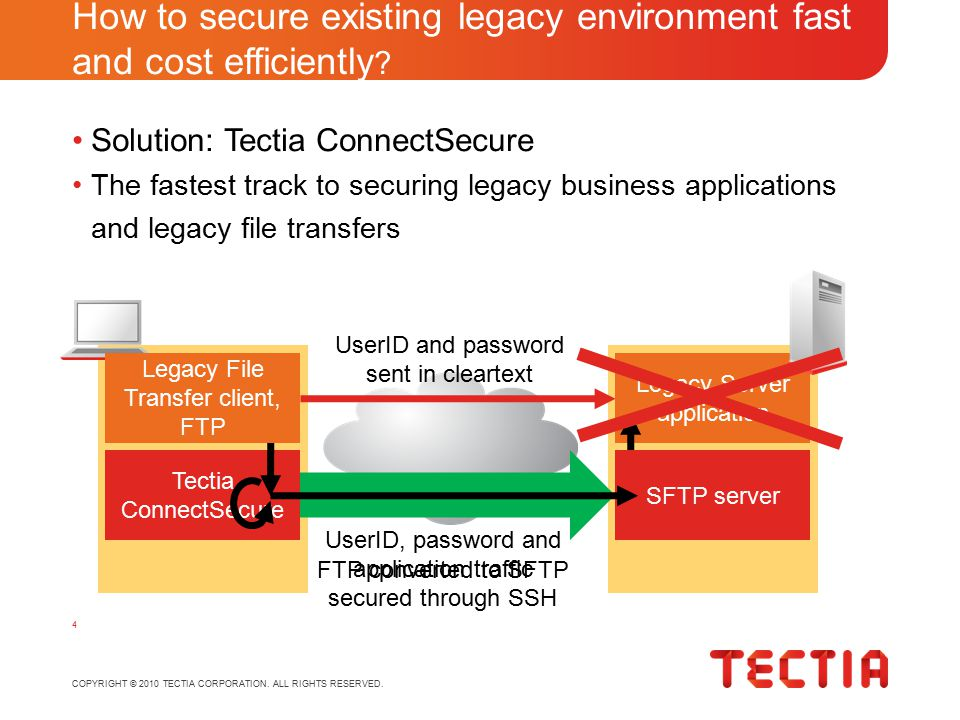 COPYRIGHT © 2010 TECTIA CORPORATION. ALL RIGHTS RESERVED. Solution: Tectia ConnectSecure The fastest track to securing legacy business applications an