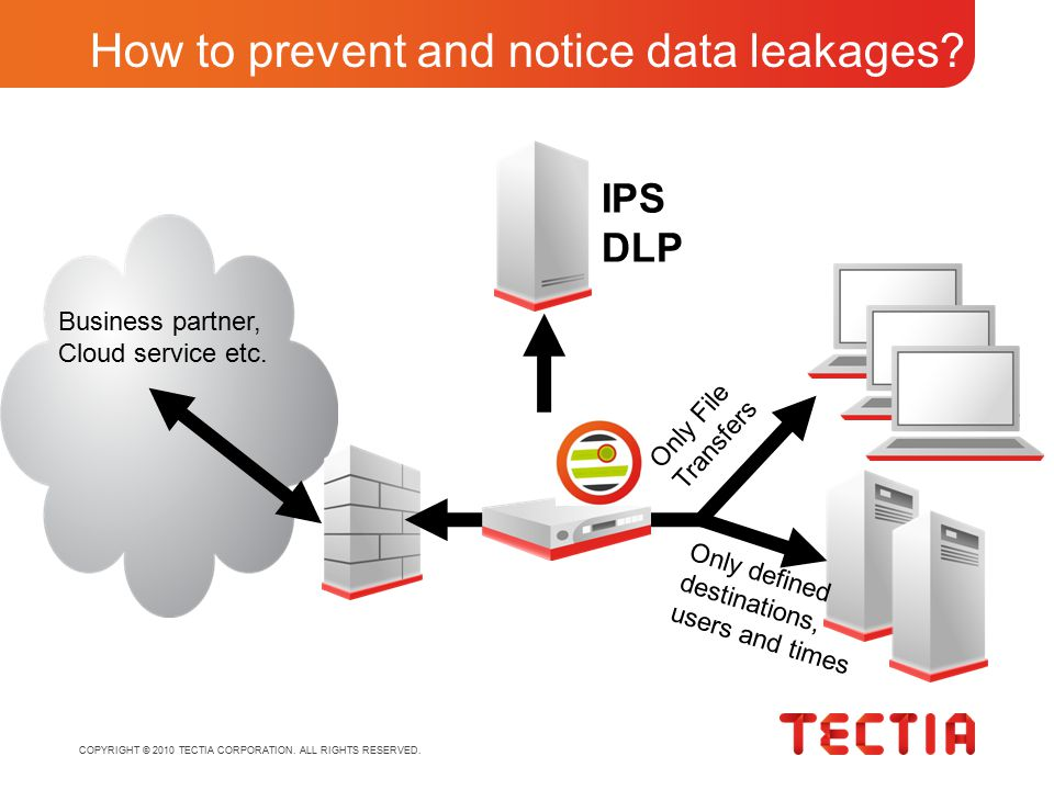 COPYRIGHT © 2010 TECTIA CORPORATION. ALL RIGHTS RESERVED. How to prevent and notice data leakages? Business partner, Cloud service etc. Only File Tran