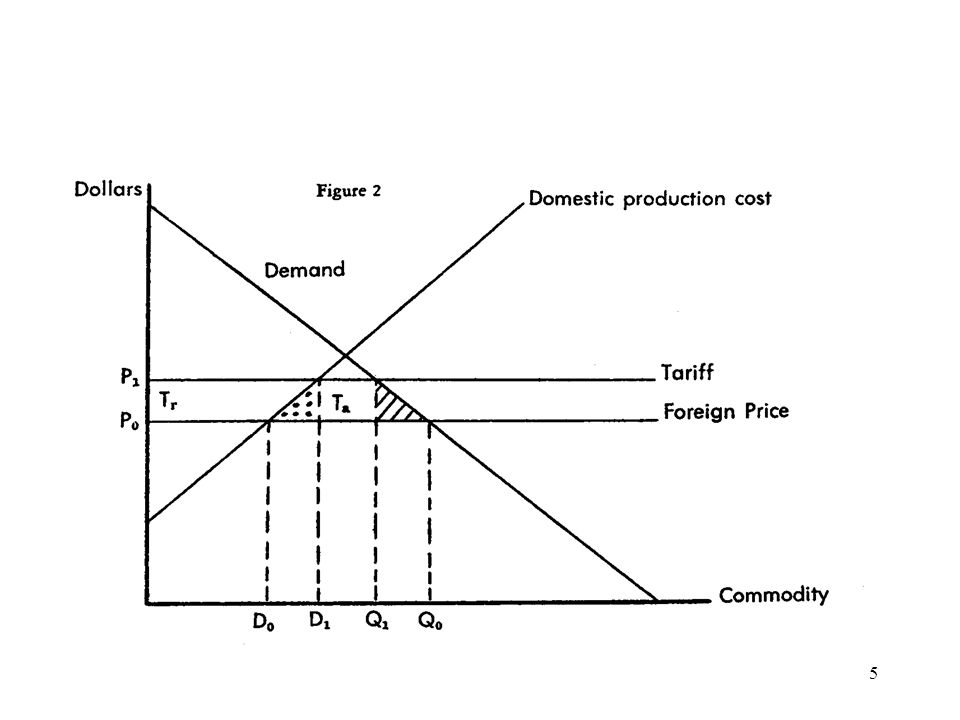 6 The trapezoid would appear to be a pure transfer but looking at the matter dynamically, there is another social cost involved, and its magnitude is a function of the size of this transfer trapezoid.
