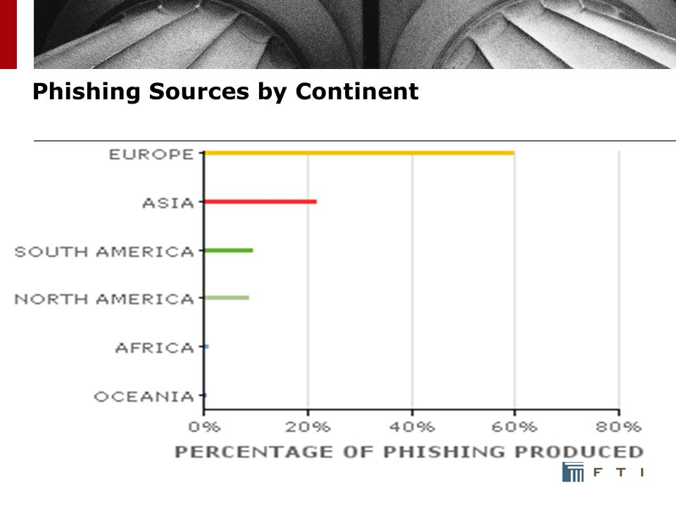 Phishing Sources by Continent