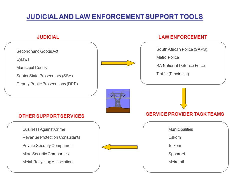 JUDICIAL AND LAW ENFORCEMENT SUPPORT TOOLS JUDICIALLAW ENFORCEMENT OTHER SUPPORT SERVICES SERVICE PROVIDER TASK TEAMS Secondhand Goods Act Bylaws Muni