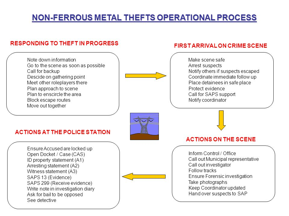 NON-FERROUS METAL THEFTS OPERATIONAL PROCESS RESPONDING TO THEFT IN PROGRESS FIRST ARRIVAL ON CRIME SCENE ACTIONS AT THE POLICE STATION ACTIONS ON THE
