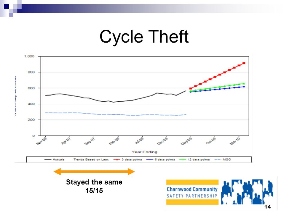 14 Cycle Theft Stayed the same 15/15