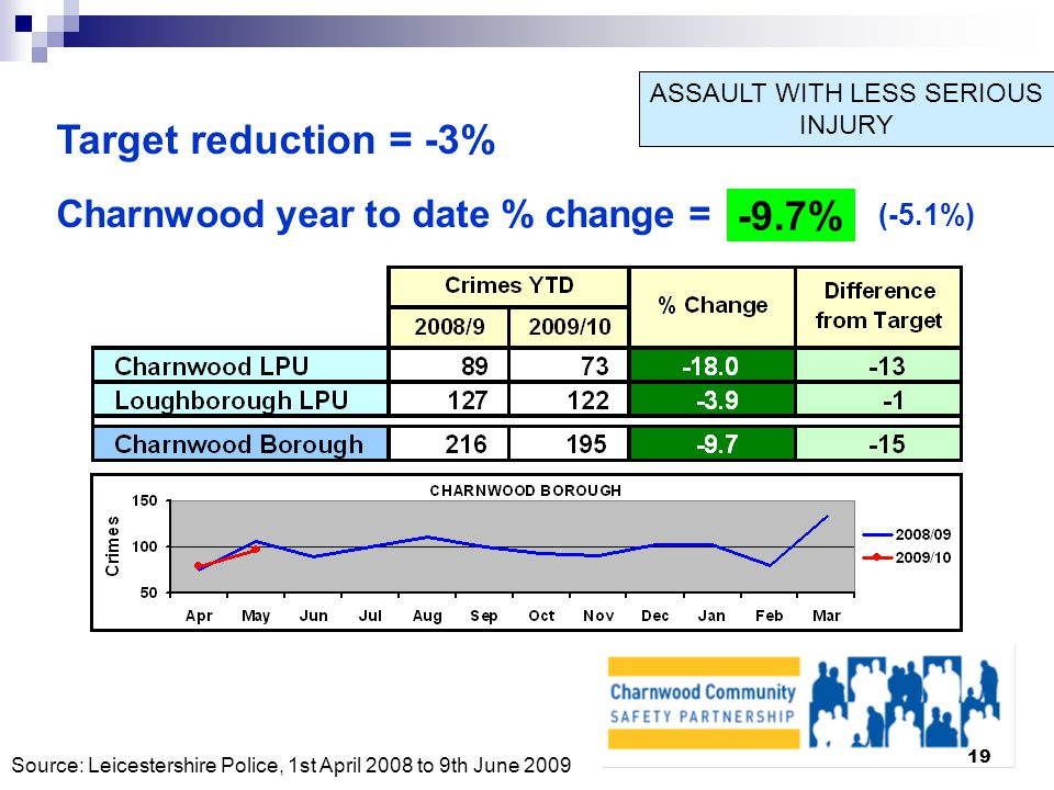 19 ASSAULT WITH LESS SERIOUS INJURY Target reduction = -3% Charnwood year to date % change = -9.7% (-5.1%) Source: Leicestershire Police, 1st April 2008 to 9th June 2009