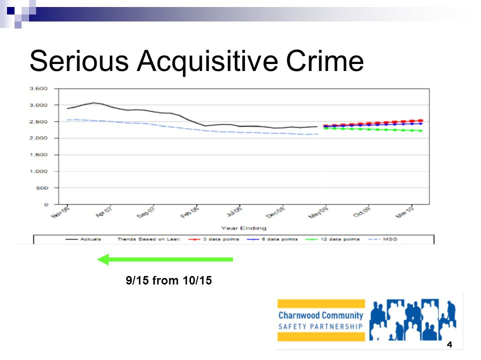 4 Serious Acquisitive Crime 9/15 from 10/15