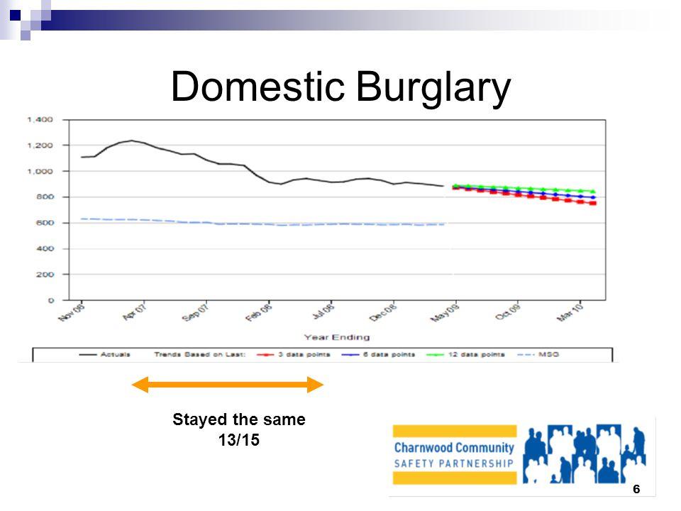 6 Domestic Burglary Stayed the same 13/15