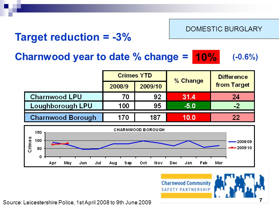 7 DOMESTIC BURGLARY Target reduction = -3% Charnwood year to date % change = 10% (-0.6%) Source: Leicestershire Police, 1st April 2008 to 9th June 2009