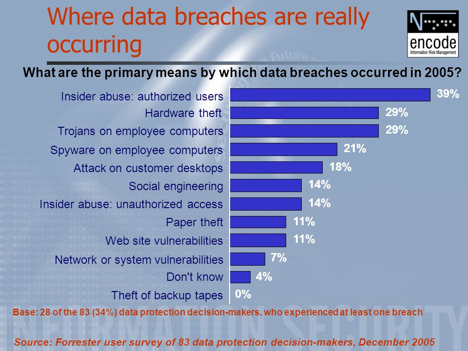 Where data breaches are really occurring 0% 4% 7% 11% 14% 18% 21% 29% 39% Theft of backup tapes Don't know Network or system vulnerabilities Web site