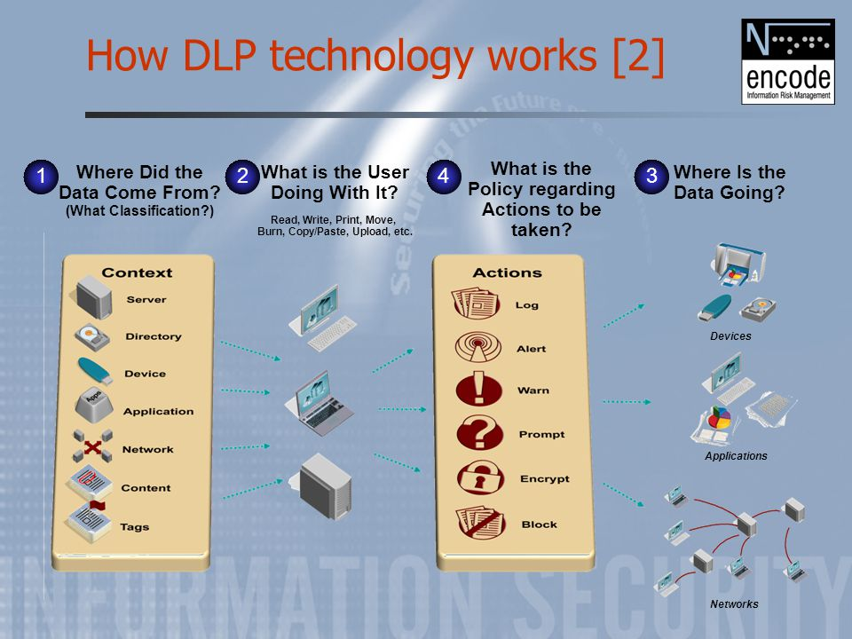 How DLP technology works [2] What is the User Doing With It? Read, Write, Print, Move, Burn, Copy/Paste, Upload, etc. Where Did the Data Come From? (W
