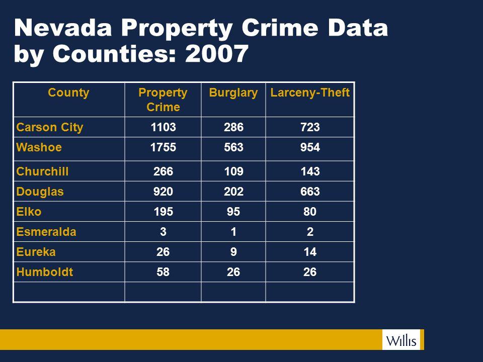 Nevada Property Crime Data by Counties: 2007 CountyProperty Crime BurglaryLarceny-Theft Carson City1103286723 Washoe1755563954 Churchill266109143 Doug