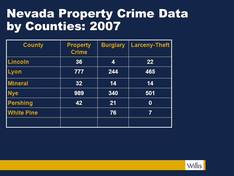Nevada Property Crime Data by Counties: 2007 CountyProperty Crime BurglaryLarceny-Theft Lincoln36422 Lyon777244465 Mineral3214 Nye989340501 Pershing42210 White Pine767