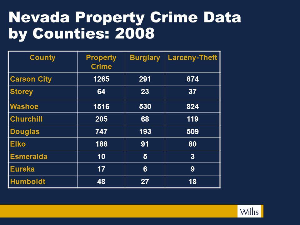 Nevada Property Crime Data by Counties: 2008 CountyProperty Crime BurglaryLarceny-Theft Carson City1265291874 Storey642337 Washoe1516530824 Churchill2