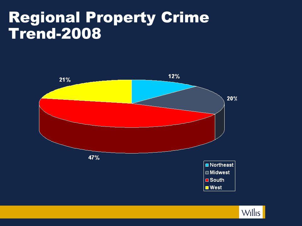 Regional Property Crime Trend-2008