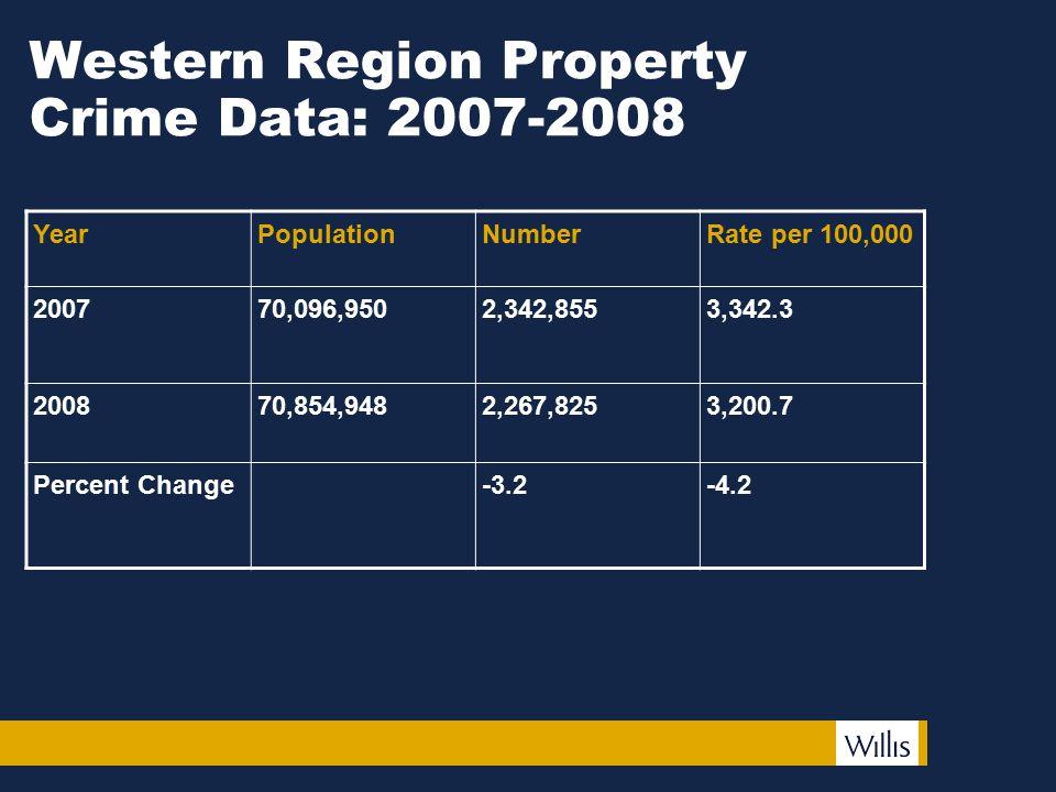 Western Region Property Crime Data: 2007-2008 YearPopulationNumberRate per 100,000 200770,096,9502,342,8553,342.3 200870,854,9482,267,8253,200.7 Perce