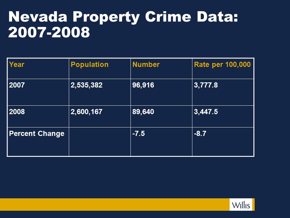 Nevada Property Crime Data: 2007-2008 YearPopulationNumberRate per 100,000 20072,535,38296,9163,777.8 20082,600,16789,6403,447.5 Percent Change-7.5-8.