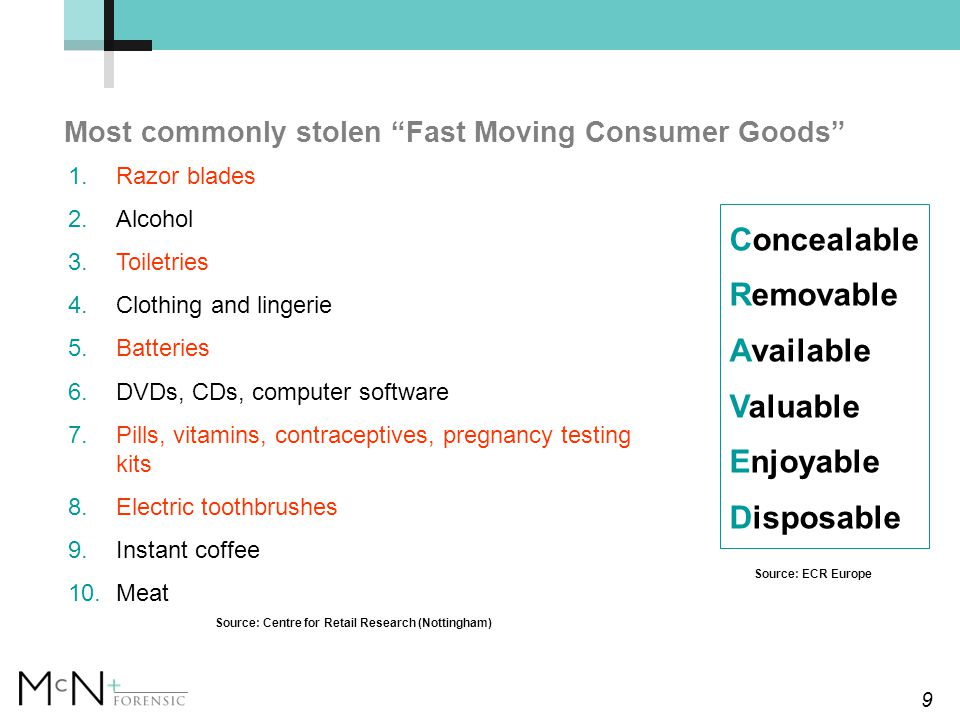 9 Most commonly stolen Fast Moving Consumer Goods 1.Razor blades 2.Alcohol 3.Toiletries 4.Clothing and lingerie 5.Batteries 6.DVDs, CDs, computer software 7.Pills, vitamins, contraceptives, pregnancy testing kits 8.Electric toothbrushes 9.Instant coffee 10.Meat Source: Centre for Retail Research (Nottingham) Concealable Removable Available Valuable Enjoyable Disposable Source: ECR Europe