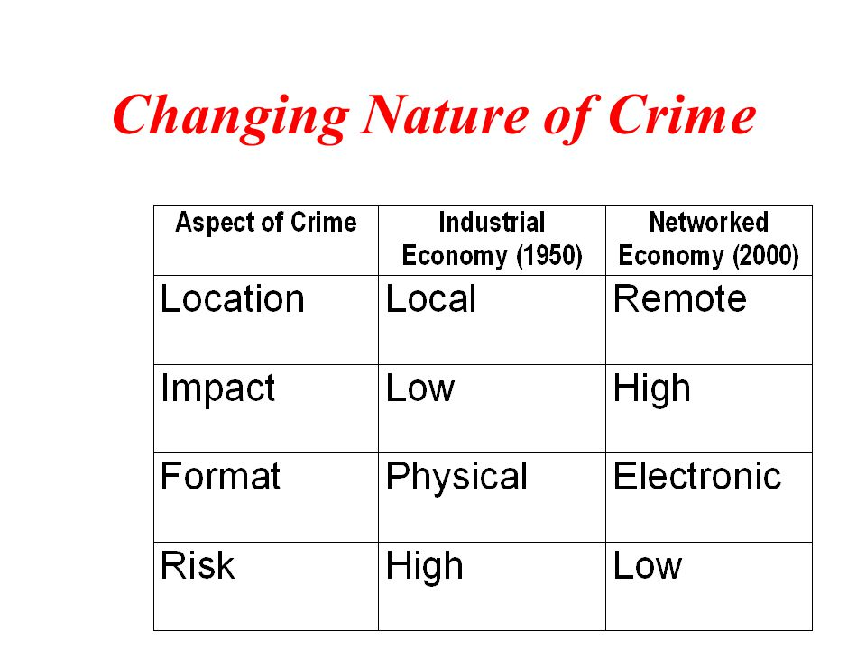 Changing Nature of Crime