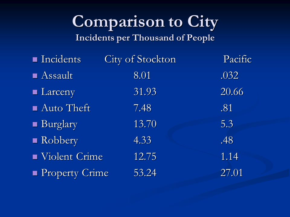 Comparison to City Incidents per Thousand of People IncidentsCity of Stockton Pacific IncidentsCity of Stockton Pacific Assault8.01.032 Assault8.01.03