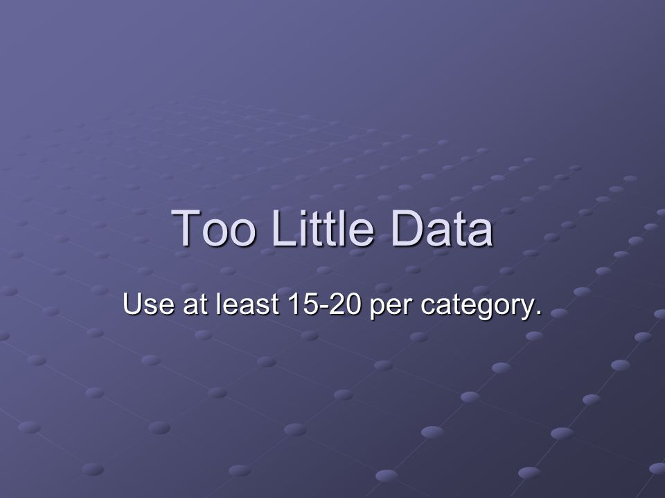 Too Little Data Use at least 15-20 per category.