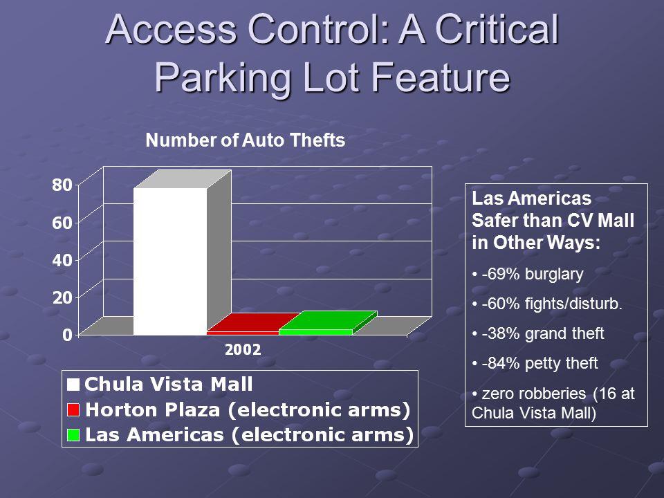 Las Americas Safer than CV Mall in Other Ways: -69% burglary -60% fights/disturb.