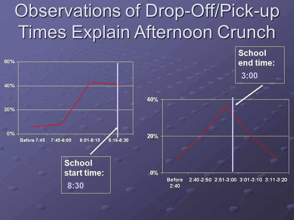Observations of Drop-Off/Pick-up Times Explain Afternoon Crunch School start time: 8:30 School end time: 3:00