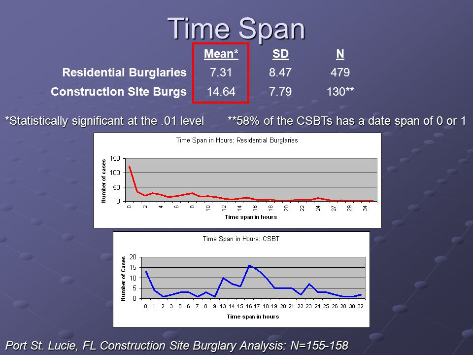 Mean*SDN Residential Burglaries7.318.47479 Construction Site Burgs14.647.79130** Time Span *Statistically significant at the.01 level **58% of the CSB