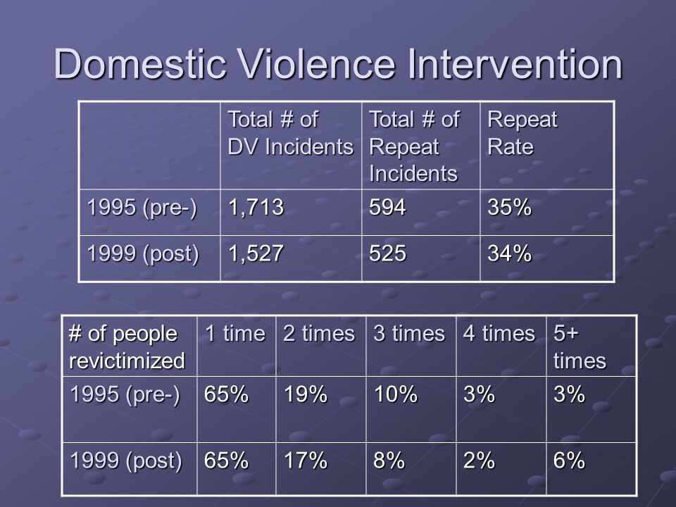 Domestic Violence Intervention Total # of DV Incidents Total # of Repeat Incidents Repeat Rate 1995 (pre-) 1,71359435% 1999 (post) 1,52752534% # of people revictimized 1 time 2 times 3 times 4 times 5+ times 1995 (pre-) 65%19%10%3%3% 1999 (post) 65%17%8%2%6%