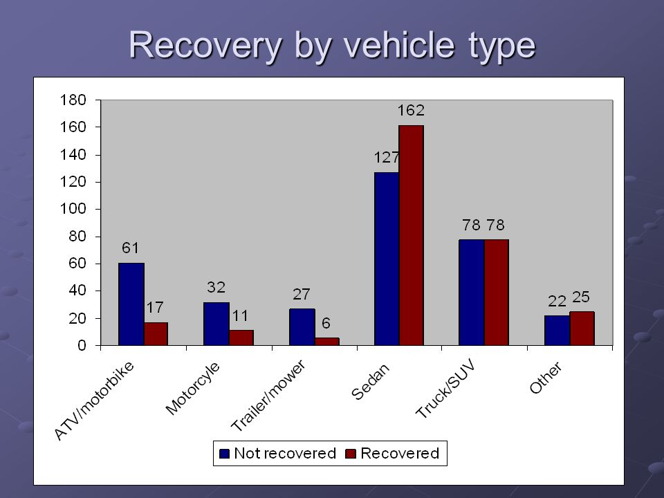 Recovery by vehicle type