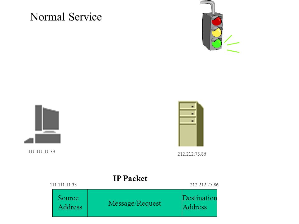 Denial of Service Attack High Threat Users are denied service to a server Can tie up an organization's network $$$ Lost commerce Image Message/Request IP Packet Source Address Destination Address 111.111.11.33212.212.75.86