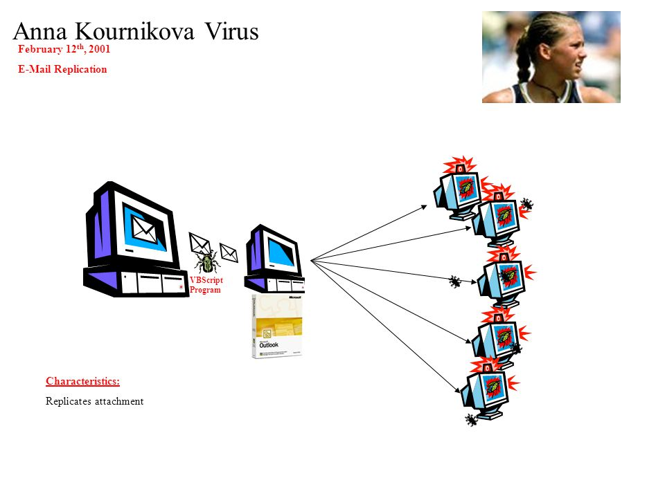 Love Bug Virus May 4 th, 2000 45 Million Users 300,000 Internet host computers E-Mail Replication VBScript Program Characteristics: Wide-Spread Delete