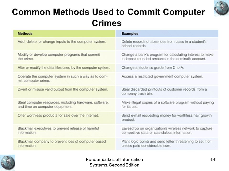 Fundamentals of Information Systems, Second Edition 14 Common Methods Used to Commit Computer Crimes