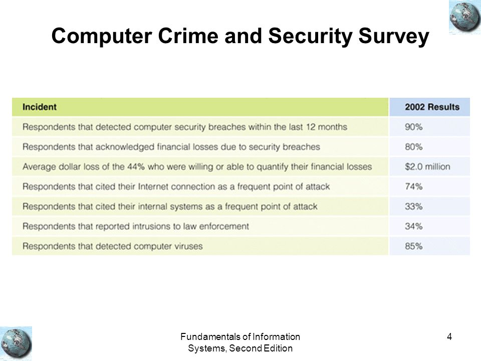 Fundamentals of Information Systems, Second Edition 4 Computer Crime and Security Survey