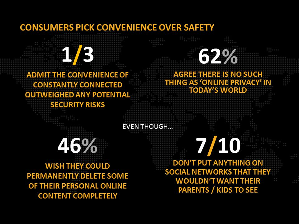 CONSUMERS PICK CONVENIENCE OVER SAFETY 46 % WISH THEY COULD PERMANENTLY DELETE SOME OF THEIR PERSONAL ONLINE CONTENT COMPLETELY 7/10 DON'T PUT ANYTHING ON SOCIAL NETWORKS THAT THEY WOULDN'T WANT THEIR PARENTS / KIDS TO SEE 62 % AGREE THERE IS NO SUCH THING AS 'ONLINE PRIVACY' IN TODAY'S WORLD 1/3 ADMIT THE CONVENIENCE OF CONSTANTLY CONNECTED OUTWEIGHED ANY POTENTIAL SECURITY RISKS EVEN THOUGH…