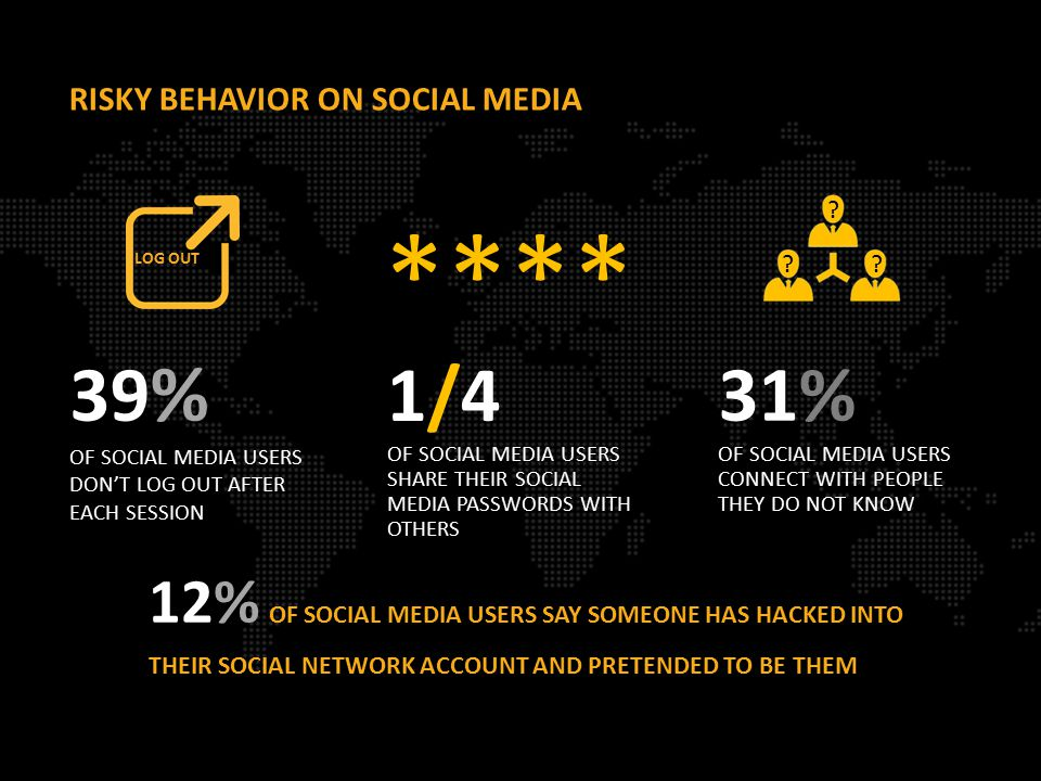 1/4 OF SOCIAL MEDIA USERS SHARE THEIR SOCIAL MEDIA PASSWORDS WITH OTHERS RISKY BEHAVIOR ON SOCIAL MEDIA 39 % OF SOCIAL MEDIA USERS DON'T LOG OUT AFTER EACH SESSION 31% OF SOCIAL MEDIA USERS CONNECT WITH PEOPLE THEY DO NOT KNOW LOG OUT **** 12% OF SOCIAL MEDIA USERS SAY SOMEONE HAS HACKED INTO THEIR SOCIAL NETWORK ACCOUNT AND PRETENDED TO BE THEM .