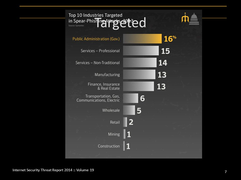 Targeted 7 Internet Security Threat Report 2014 :: Volume 19