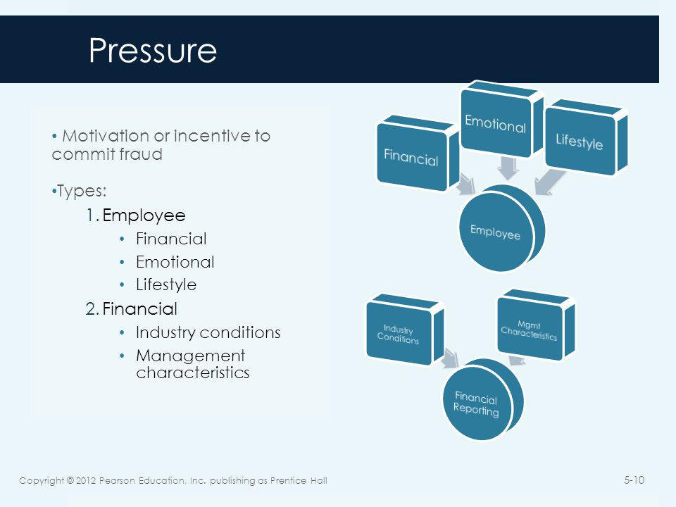Pressure Motivation or incentive to commit fraud Types: 1.Employee Financial Emotional Lifestyle 2.Financial Industry conditions Management characteristics Copyright © 2012 Pearson Education, Inc.