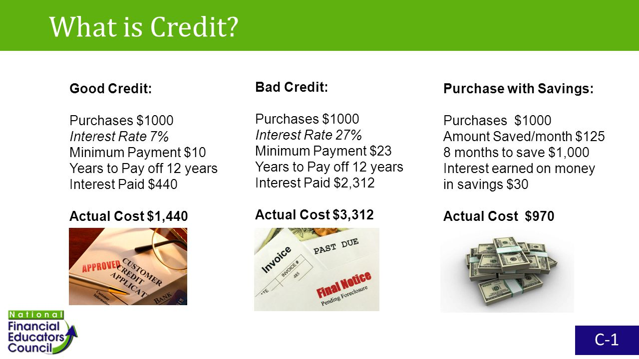What is Credit? Bad Credit: Purchases $1000 Interest Rate 27% Minimum Payment $23 Years to Pay off 12 years Interest Paid $2,312 Actual Cost $3,312 Go