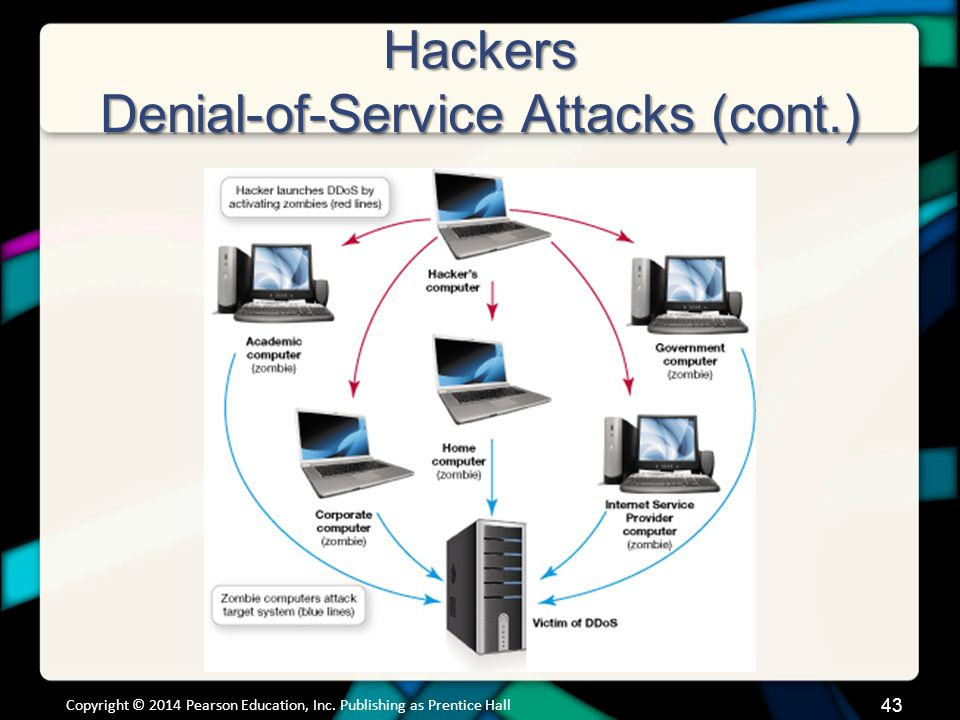 Hackers Denial-of-Service Attacks (cont.) Copyright © 2014 Pearson Education, Inc.